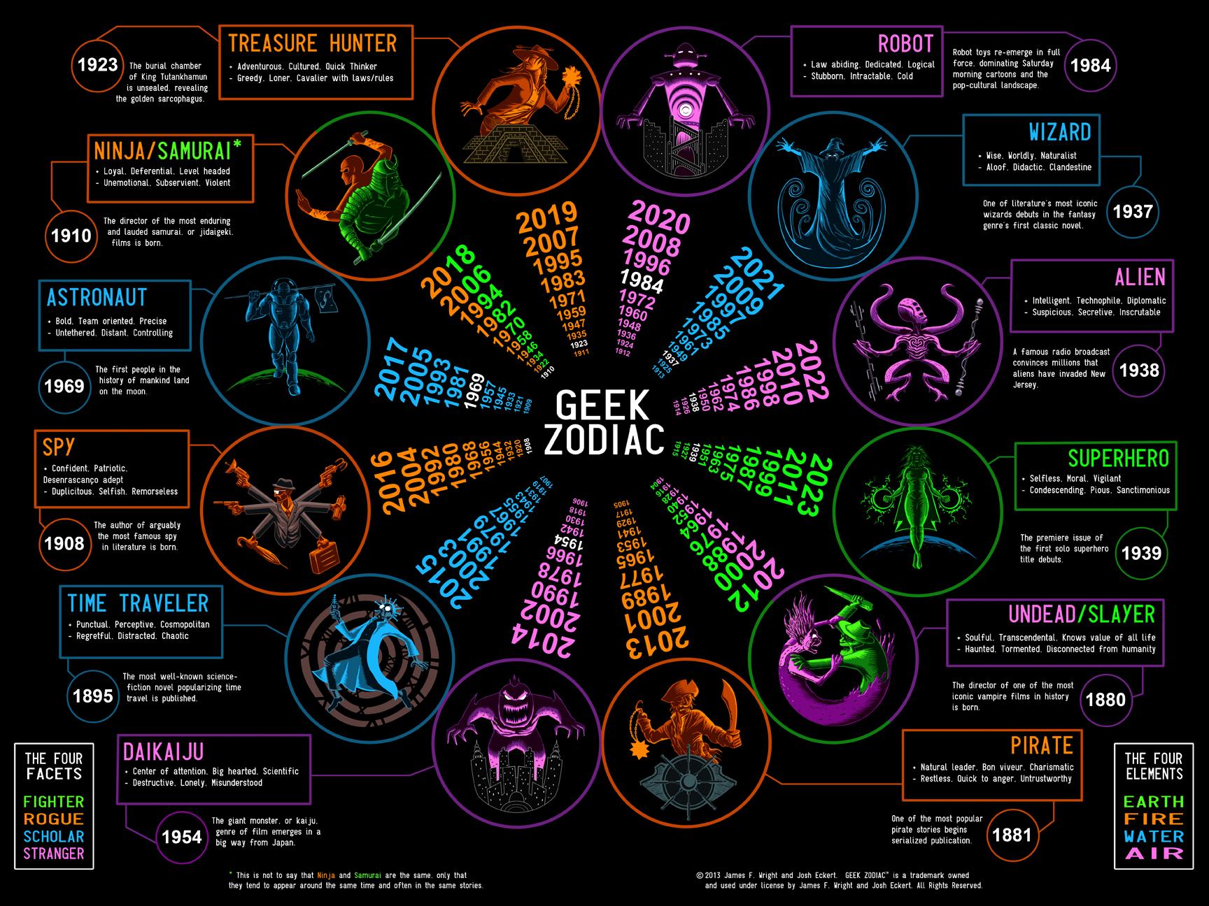 Geek zodiac josh eckert for Zodiac signs astrology com